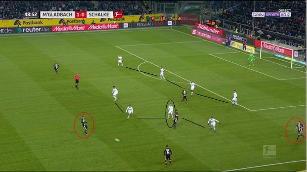 (Schalke 04 défend rationnellement en zone à gauche. Les deux joueurs entourés en rouge vont tenter de se trouver grâce à une passe longue. Le déplacement de Meyer, entouré en noir est intéressant à suivre.)